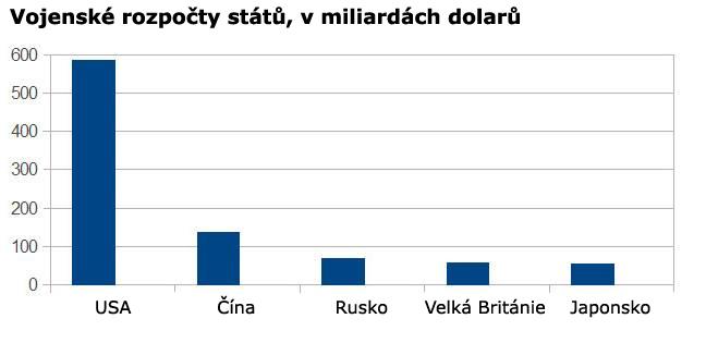 Boris_Nemcov_graf